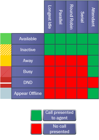 Response Group Call Matrix