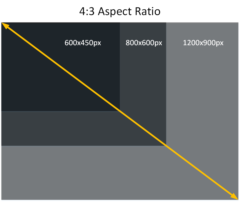 Digital Signage Content Aspect Ratio 4:3