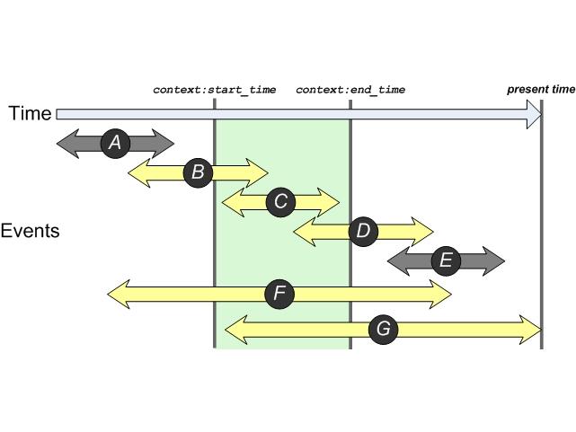 Context Parameters