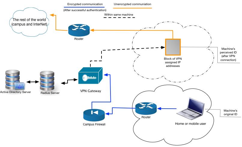 VPN Path